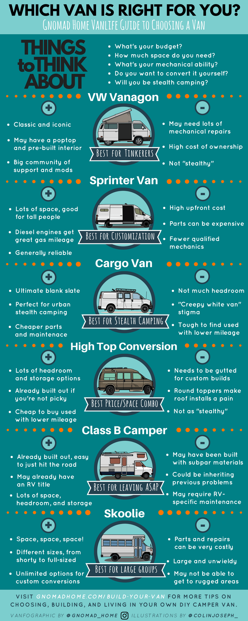 c4386924a4 Choosing Your Van for a DIY Campervan Conversion - Best Vans to Live In and  Build