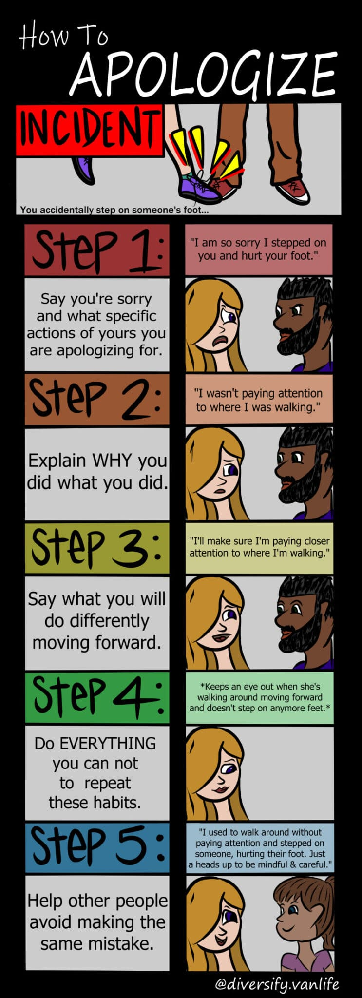 Comic strip showing the steps of a constructive apology