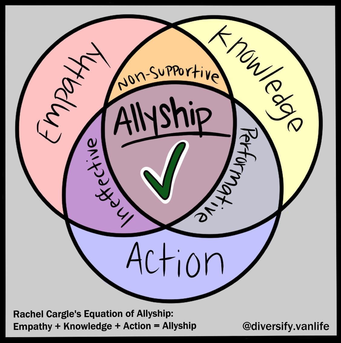 Graphic depicting the equation of allyship: empathy plus knowledge plus action equals allyship