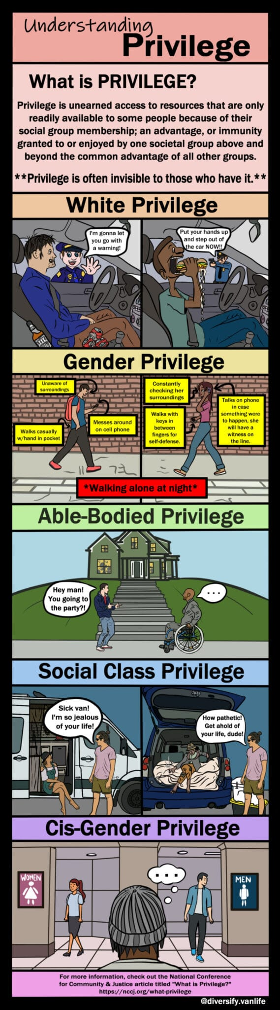 Comic strip depicting white privilege, gender privilege, able-bodied privilege, social class privilege, and cis-gender privilege